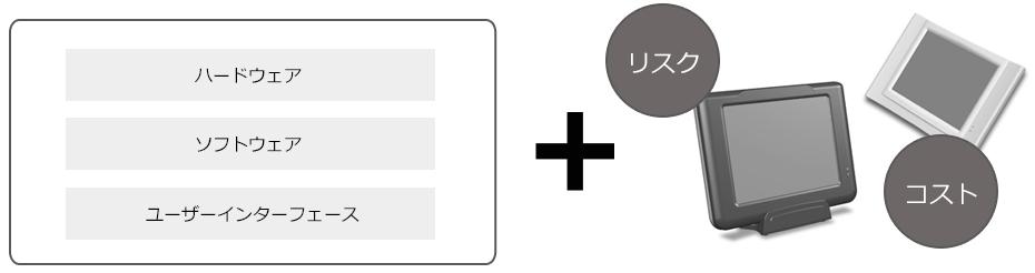 ハードウェア、ソフトウェア、ユーザーインターフェース