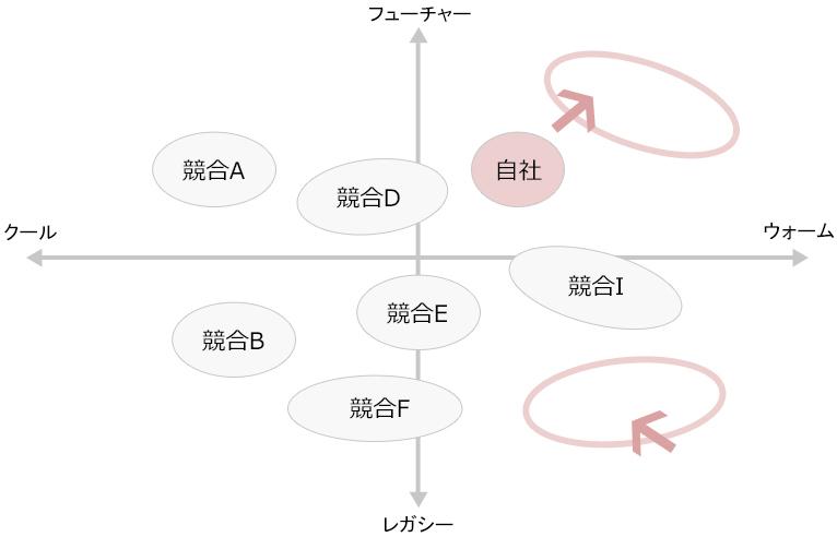 他社と自社の分析
