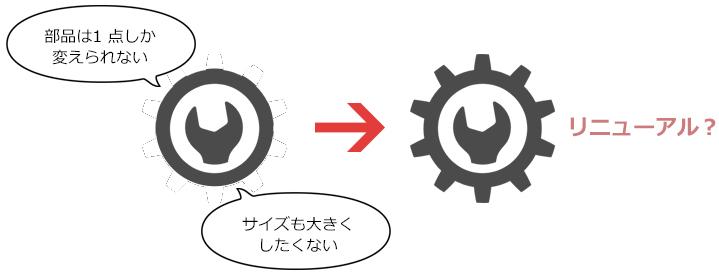 リニューアル問題の整理
